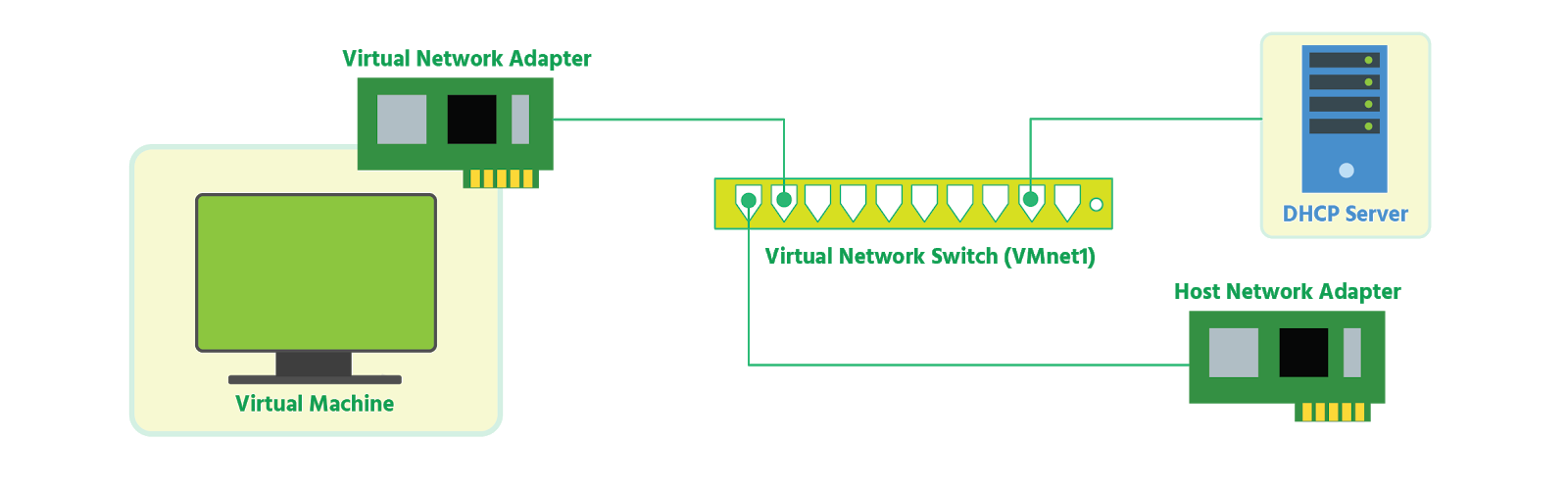 A VM has its vNIC connected to a vswitch called VMnet1 which connects out to a host NIC; from the vswitch, a DHCP server is also connected to one of the ports.