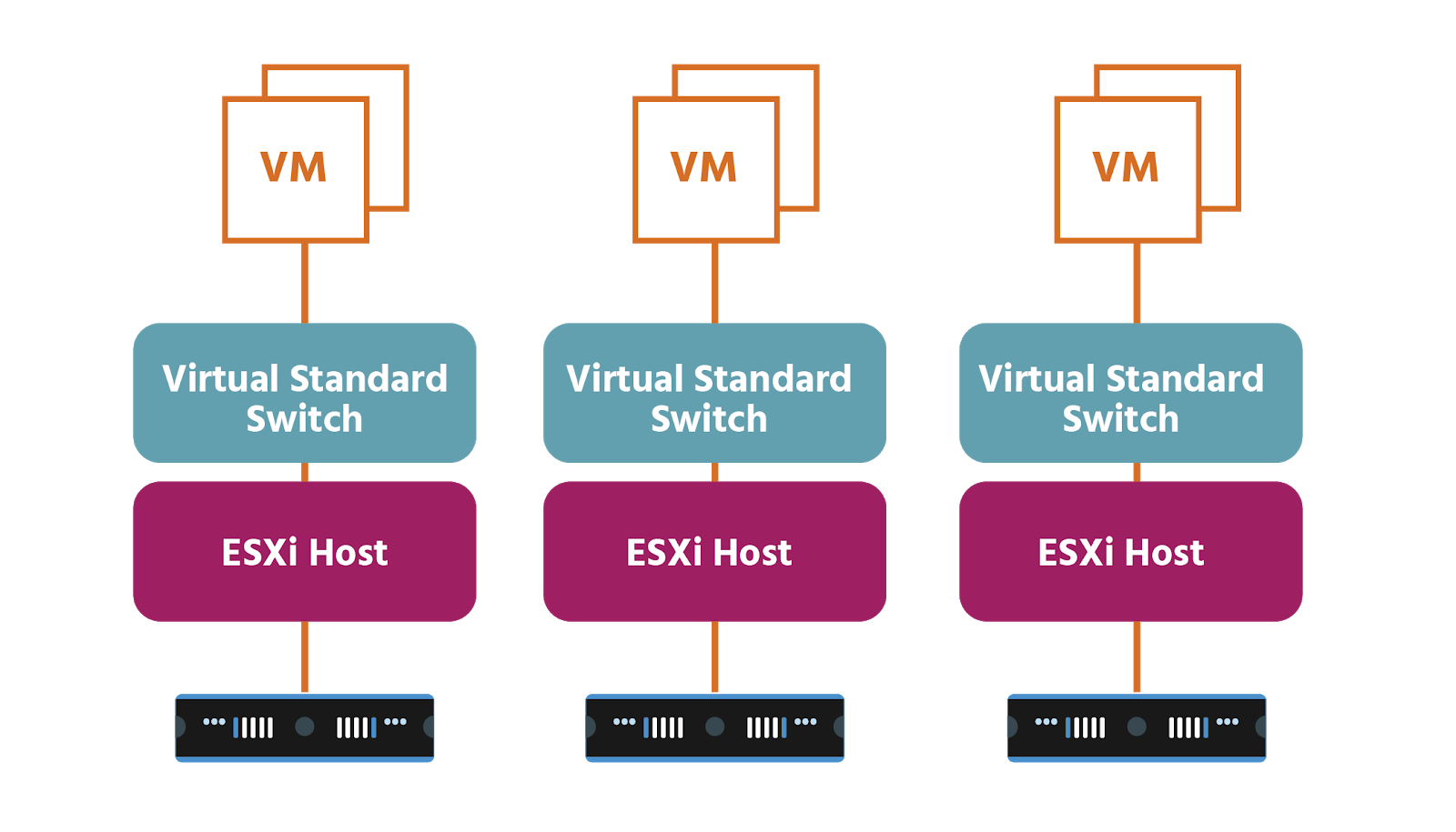 Three stacks each contain two VMs above a virtual standard switch above an ESXi host above a server