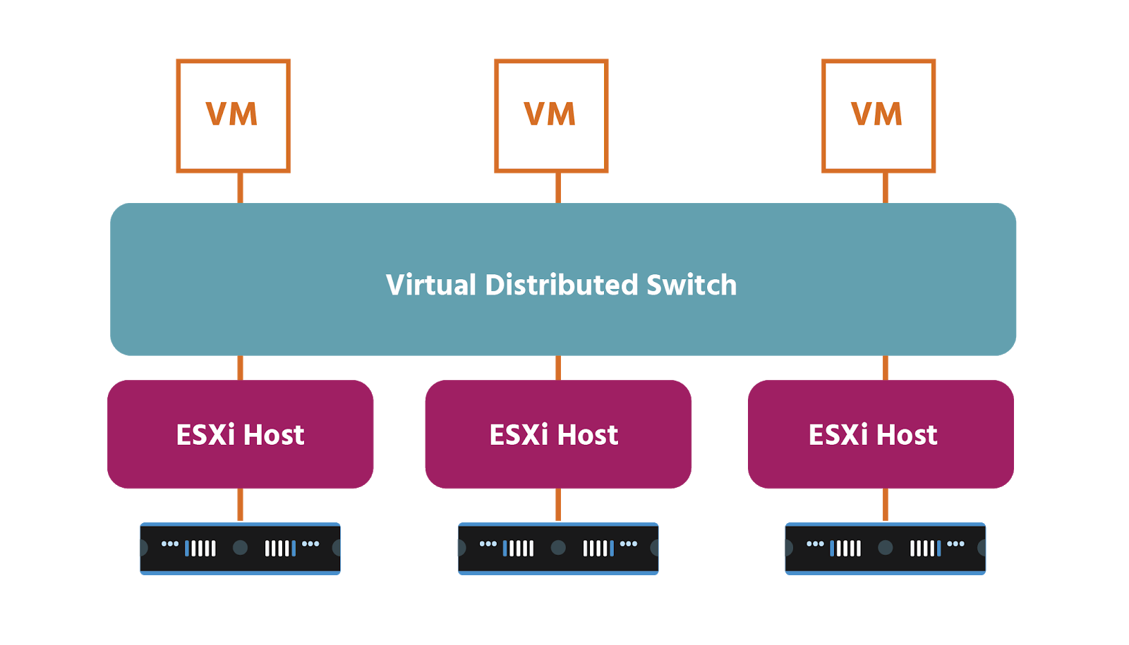 Three VMs above three ESXi hosts and three servers; one virtual distributed switch is between the VMs and ESXi hosts