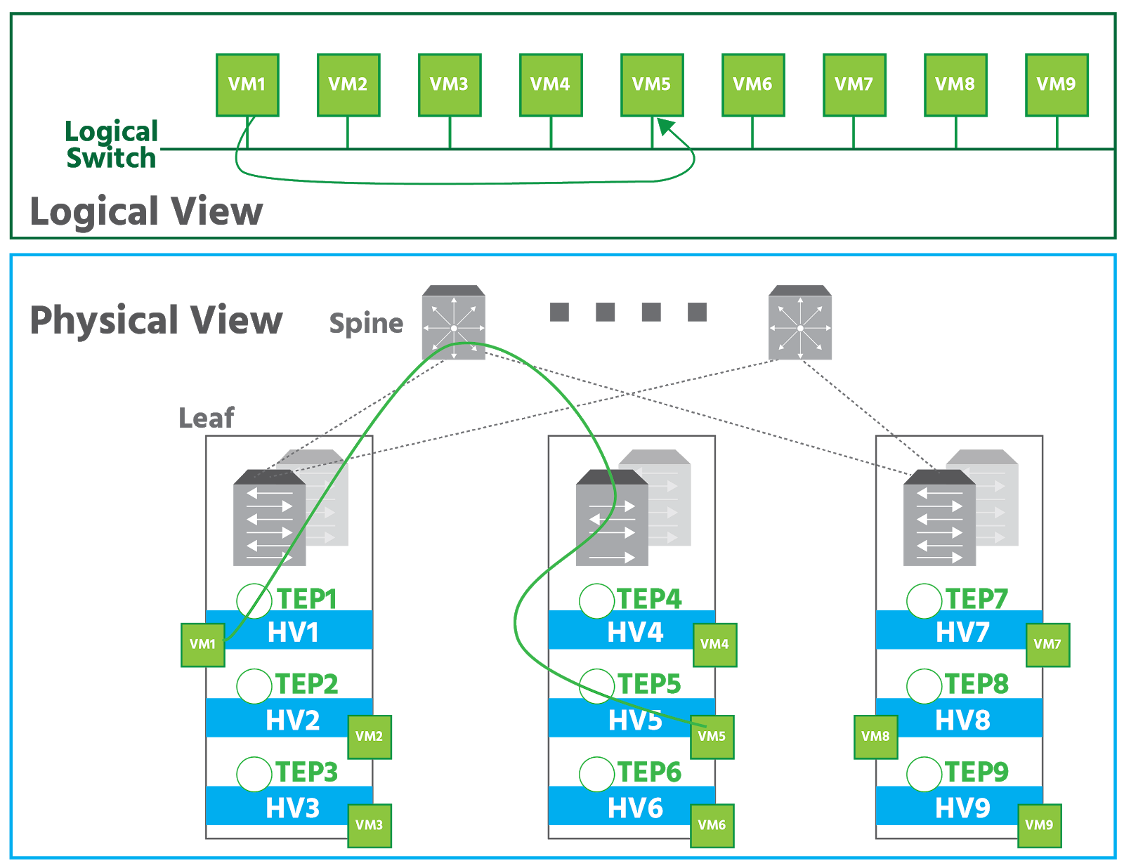In the logical view of nine VMs on a logical switch, VM1 is connected to VM5. In the physical view, two switches are each connected to three stacks. All three stacks contain two routers above three transport nodes. Each transport node has a TEP and a VM. In stack 1, VM1 is in transport node 1 which has TEP1. In stack 2, VM5 is in transport node 5 which has TEP5. Data from VM1 goes from TEP1 to a router in stack 1 to a switch to a router in stack 2 to TEP5 in transport node 5 to VM5.