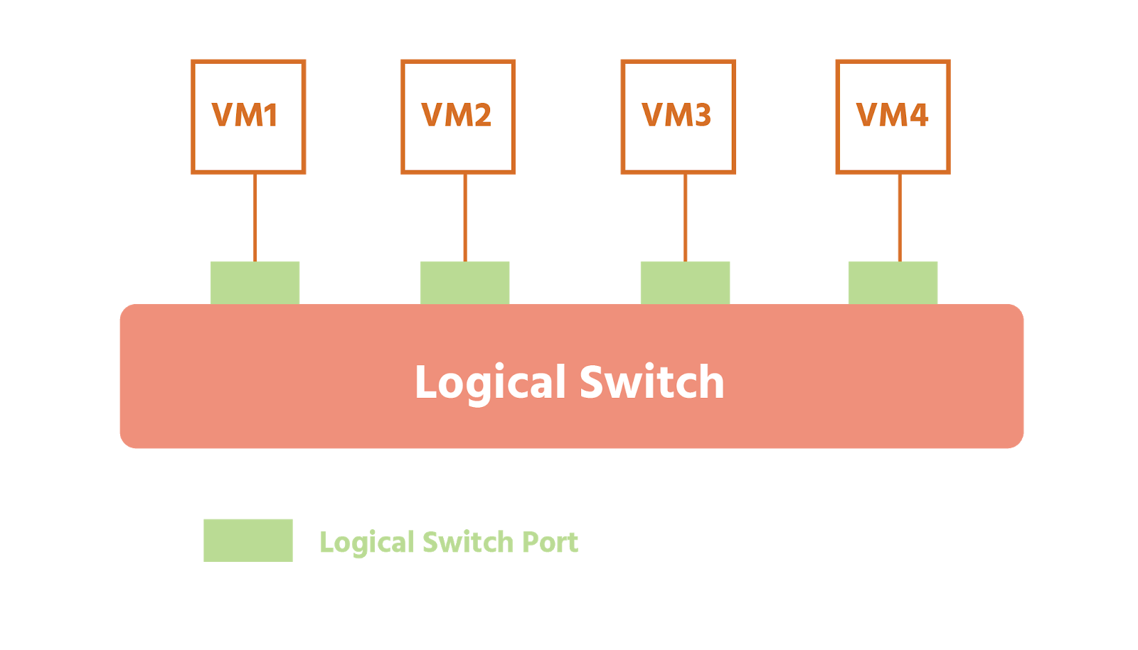 Four VMs are connected to a logical switch via four logical switch ports.
