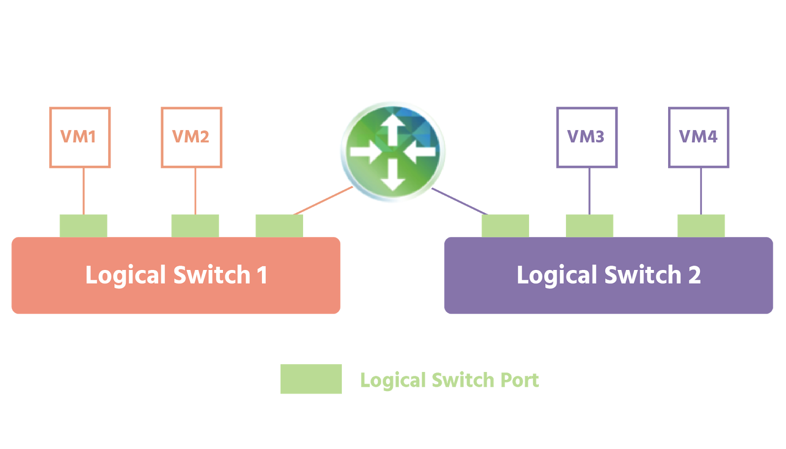 Logical switch 1 has three ports: two are connected to VMs; one is connected to a logical router; logical switch 2 also has three ports: one is connected to the same logical router as logical switch 1, the other two are connected to two separate VMs
