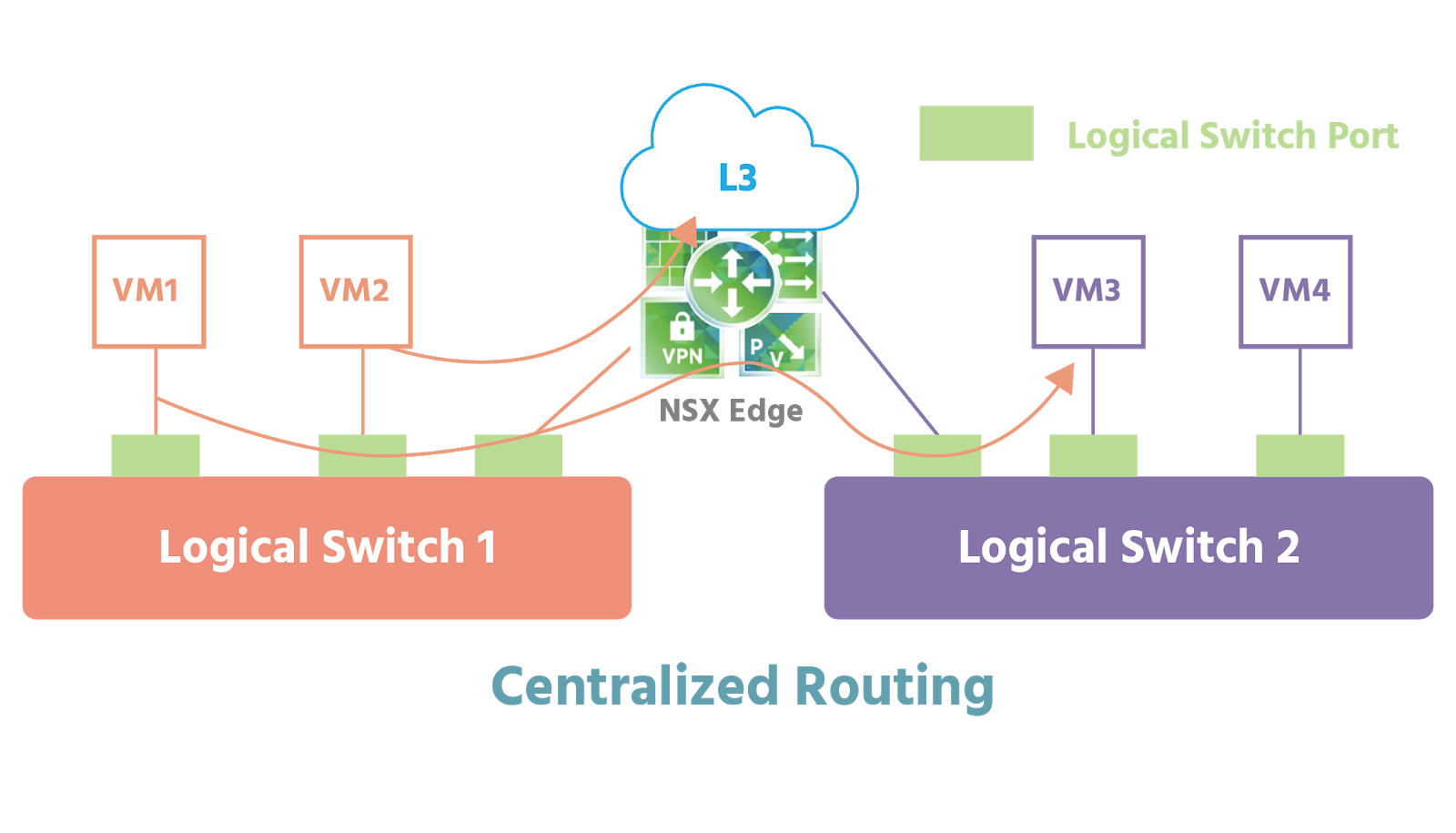 Logical switch 1 has three ports: two are connected to VM1 and VM2; one is connected to an NSX Edge. Logical switch 2 also has three ports: one is connected to the same NSX Edge; the other two are connected to VM3 and VM4. The NSX Edge is also connected to a Layer 3 network. VM1 from logical switch 1 and VM3 from logical switch 2 are shown sharing data. VM2 from logical switch 1 is shown sharing data through the Layer 3 network and out towards another.